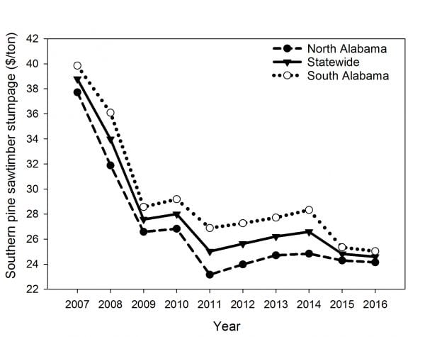 Figure 2. Average annual southern pine sawtimber stumpage nominal price from 2007 through 2016 for north Alabama, statewide, and south Alabama timber regions.