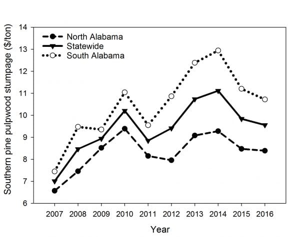 Figure 3. Average annual southern pine pulpwood stumpage nominal price from 2007 through 2016 for north Alabama, statewide, and south Alabama timber regions.