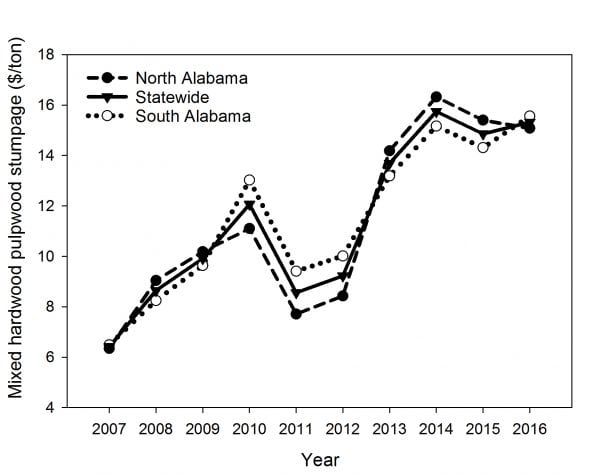 Figure 5. Average annual mixed hardwood pulpwood stumpage nominal price from 2007 through 2016 for north Alabama, statewide, and south Alabama timber regions.