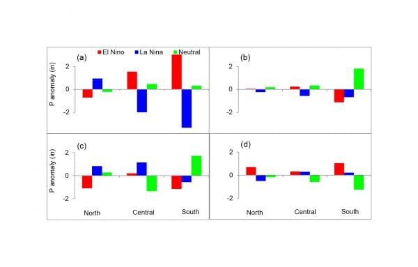Figure 4. Precipitation (P) anomolies from the long-term averages for three ENSO phases and three regions in Alabama during: (a) winter (Dec - Feb), (b) spring (Mar - May), (c) summer (Jun- Aug), and (d) fall (Sep - Nov)