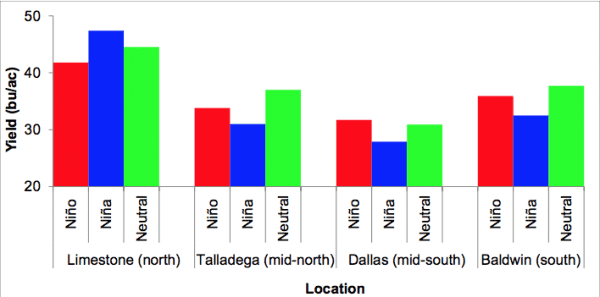 Figure 1. Wheat yield differences among ENSO phases for four locations in Alabama.