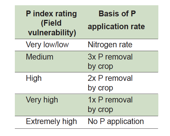 Chart of P index rating (Field vulnerability)