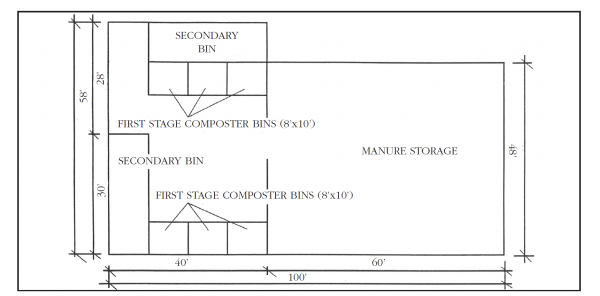 Figure 3. Floorplan of composter combined with dry-stack storage facility (not to scale).