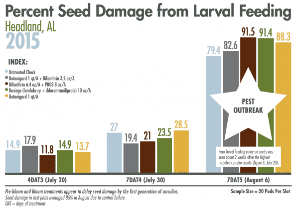Figure 4. Percent Seed Damage from Larval Feeding