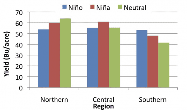 Figure 4. Wheat yield differences between ENSO phases for three regions in Alabama. Source of data - Alabama official variety trials (1982-2010).