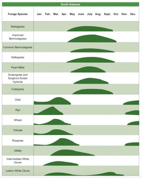 south alabama forage systems diagram.