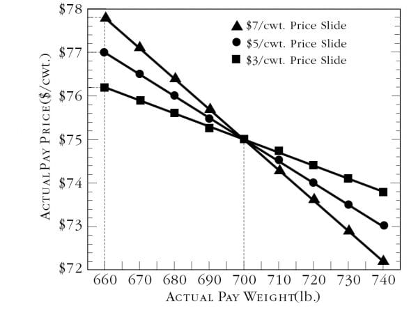 The effects of different price slides without a weight allowance on actual pay price.