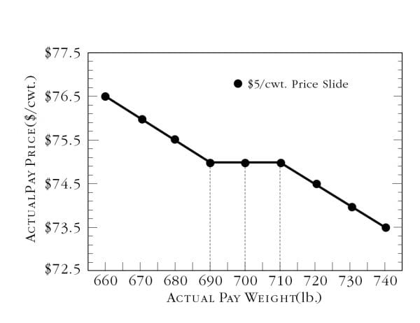 The effect of a price slide with a 10-pound weight allowance on actual pay price.