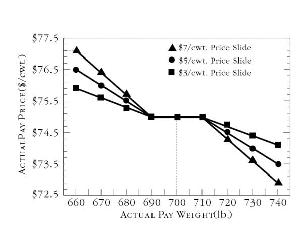 The effects of different price slides with a 10-pound weigh allowance on actual pay price.