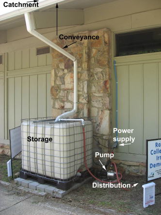 Rainwater Catchment system showing: Catchment, conveyance, Storage, Power Supply, Pump, Distribution