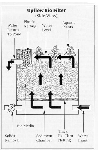 Up-flow biofilter.