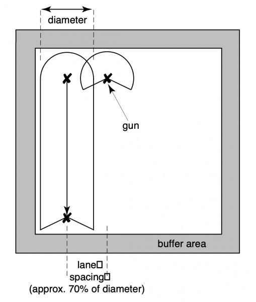 Figure 1. Traveling gun layout