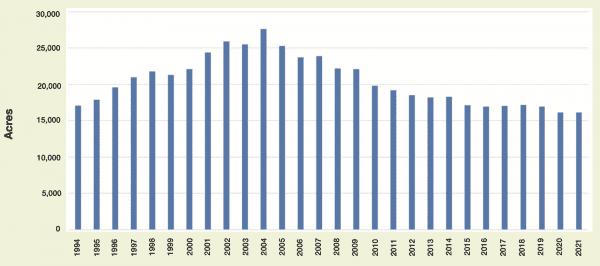 Historical Catfish Production Acreage in Alabama 1994–2021