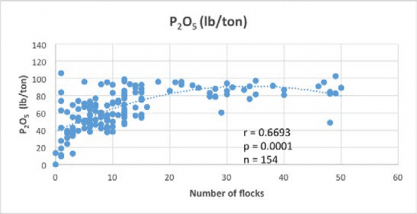 Figure2b. Effect of number of flocks on P2 O5 content (lb/ton) of litter (Adapted from Tabler et al., 2018)