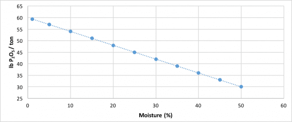 Figure 3. Relationship between litter moisture percentage and nutrient concentration