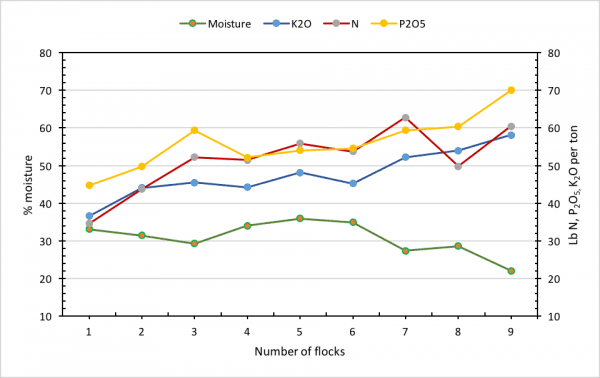 Figure 2a. Nutrient content of nine flocks of 6-week birds grown on the same litter. Remember, fertilizer recommendations or grades are given in P2O5 (Adapted from Sharpley et al., 2009).