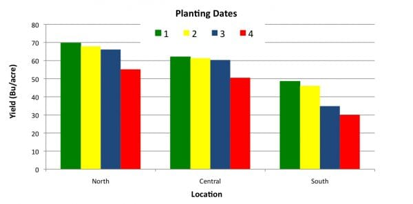 Figure 1. Impact of planting date on wheat yield at three locations in Alabama. Average yield of three varieties planted between 2010 and 2012.