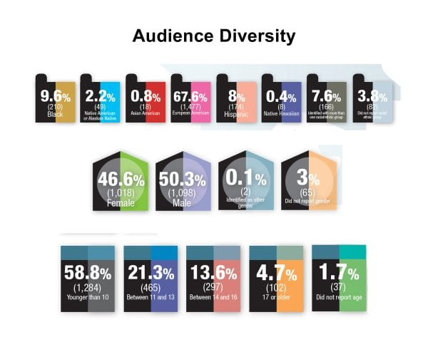 A diagram of the diversity of the audience.