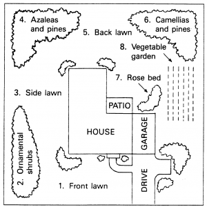 Figure 5. Take separate soil samples from the different areas to be fertilized.