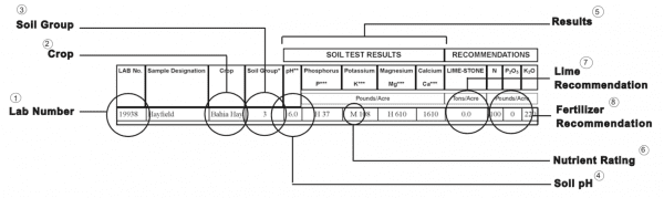 soil test results