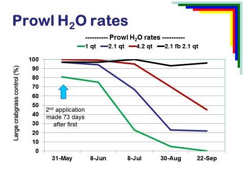 Prowl H20 Rates Graph