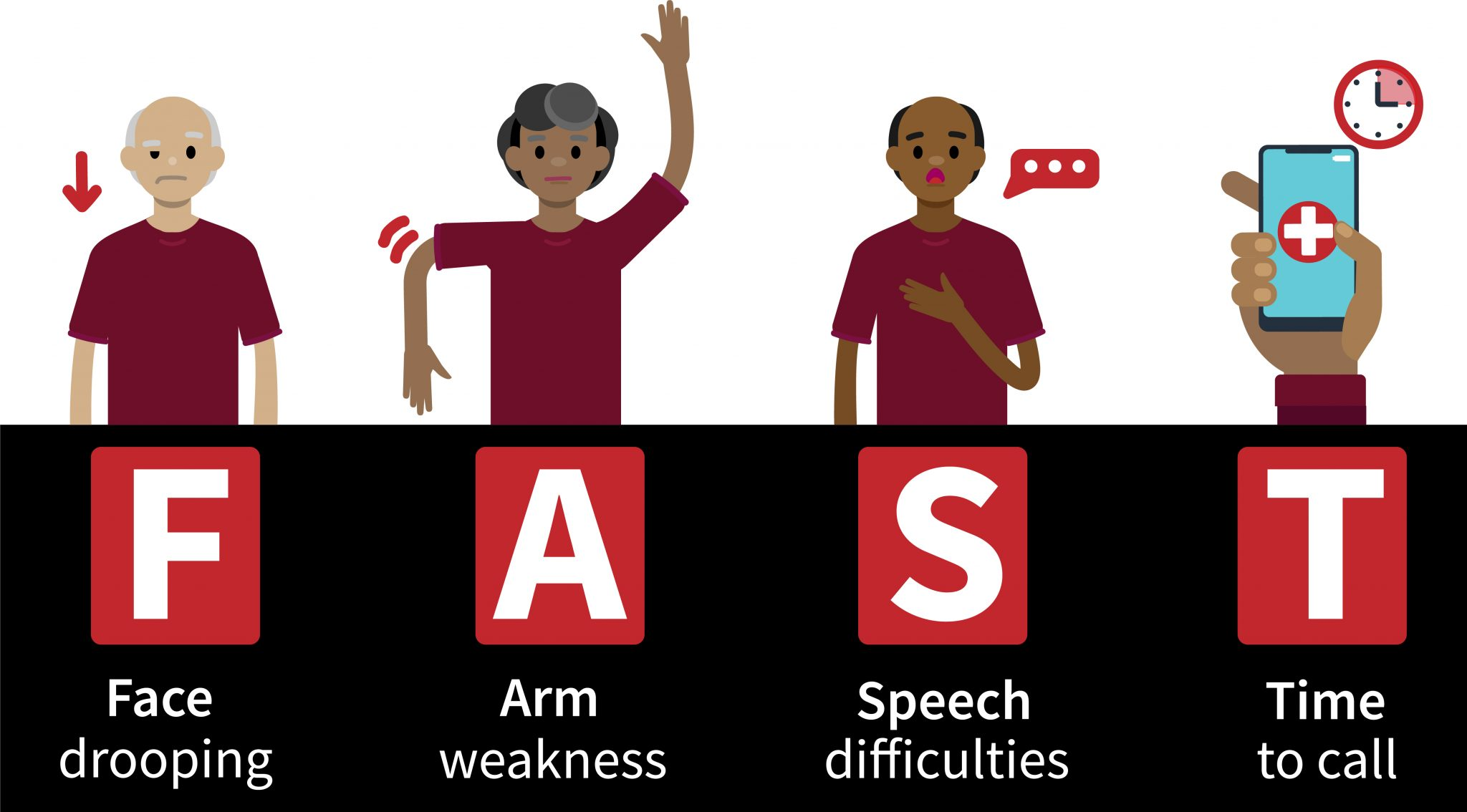 Illustration describing the three warning signs of stroke. FAST= Face Drooping, Arm Weakness, Speech difficulties, Time to call 911.