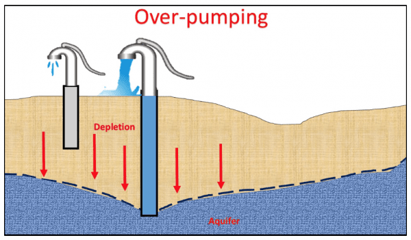 over pumping and ground water depletion