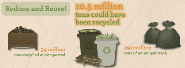 Reduce and Reuse! 10.5 million tons could have been recycled 94 million tons recycled or composted 292 million tons of municipal trash