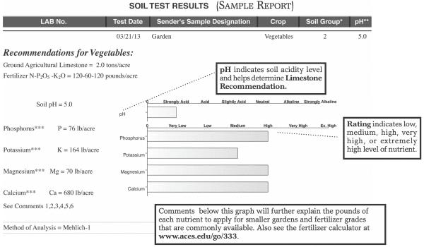 Soil Test Results (Sample Report)
