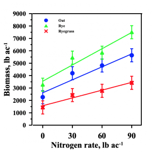 Figure 2. Four-year average biomass production across N rates for oat, rye, and ryegrass.