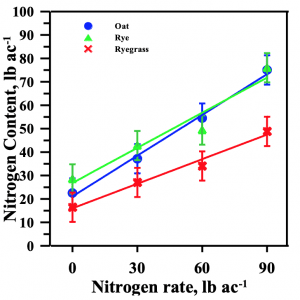 Figure 3. Four-year average N contents across N rates for oat, rye, and ryegrass.