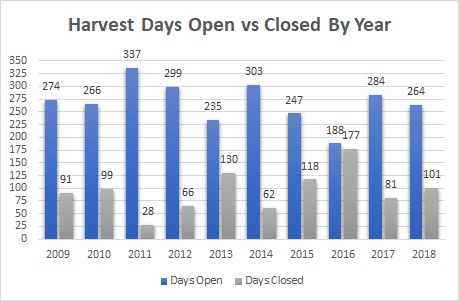 Harvest Days Open vs Closed by year
