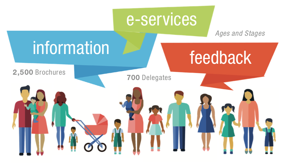 information: 2,500 brochures, e-services: 700 delegates, feedback: ages and stages