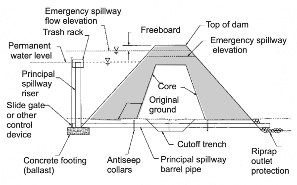 Figure 6. Typical cross section of dam along center line of principal spillway (not to scale).