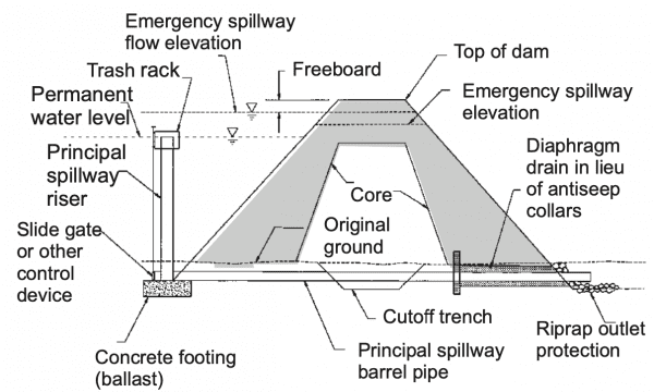 Figure 8. Typical cross section of dam along centerline of principal spillway (not to scale).