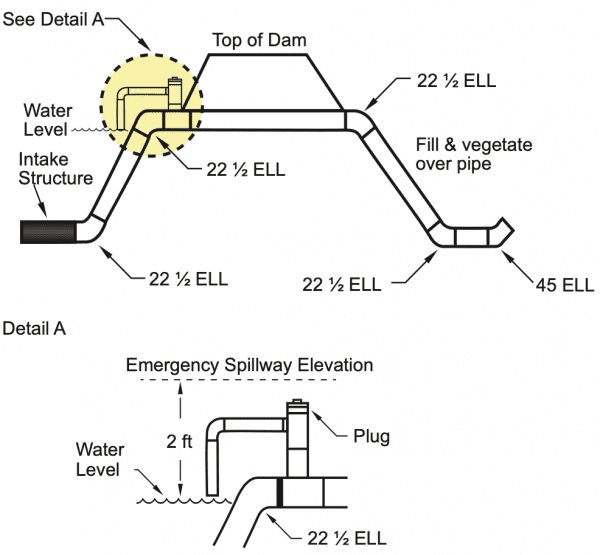 Figure 10. Siphon system. Outlet should be 4 feet lower than intake structure.