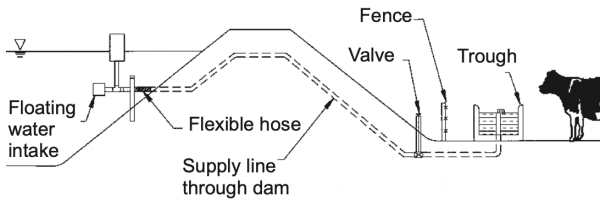 Figure 13. Livestock watering with no access to pond (not to scale).