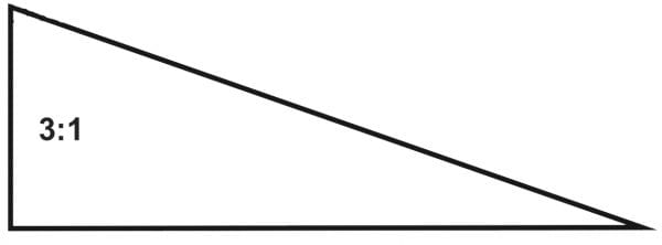 Figure 16. The dam should have at least 3:1 side slopes.