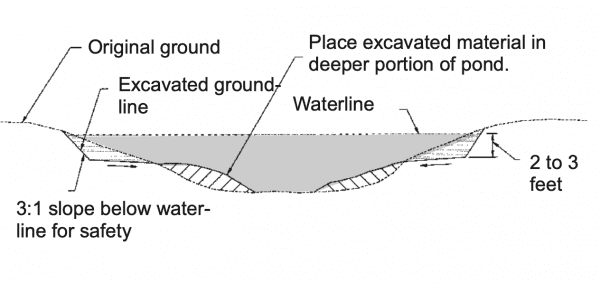 Figure 19. Method 2: Digging edges deeper and placing soil in deeper portions of pond (not to scale).