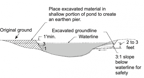 Figure 20. Method 3: Digging edges deeper and using soil to make earthen fishing piers (not to scale).