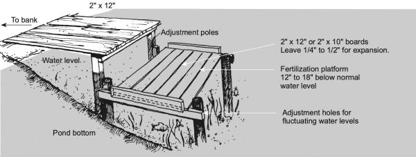 Figure 24. A fertilizer platform can be used to suspend fertilizer.