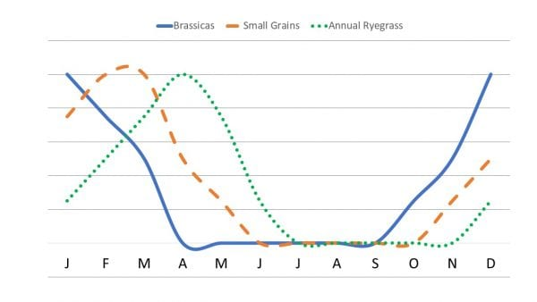 Seasonal brassica production periods in Alabama.