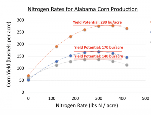 managing fertilizer costs, figure 1. nitrogen rates