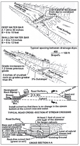 Figure 1. Diagrams on installing water bars, broad-based dips, and culverts. The culvert diagram was modified to the Alabama BMP manual specifications of at least 1 foot of cover above the culvert or half the diameter for larger culverts.