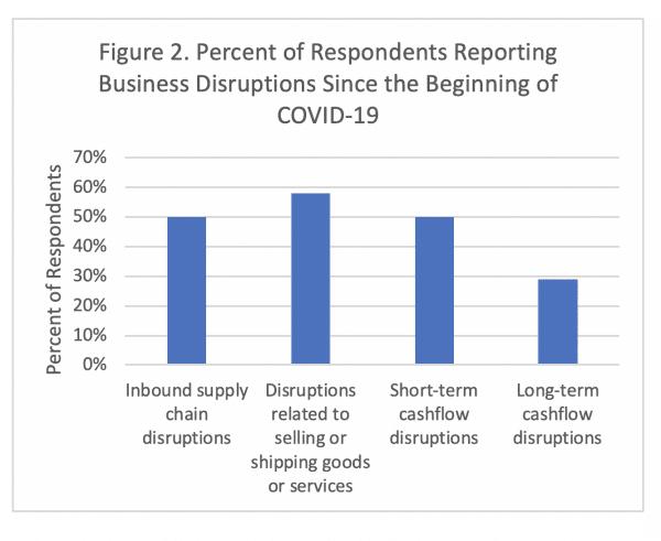 Figure 2. COVID-19 Ag Impact Survey