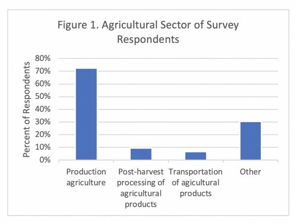 Figure 1. COVID-19 Ag Impact Survey