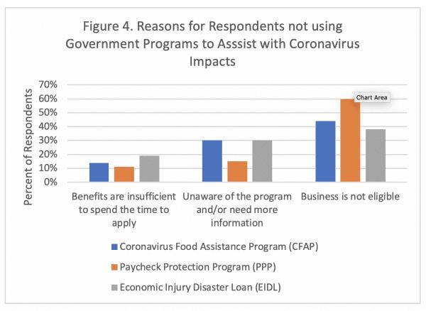 Figure 4. COVID-19 Ag Impact Survey
