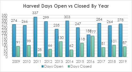 Figure 1. Alabama waters were not open to harvest 87 days, on average.
