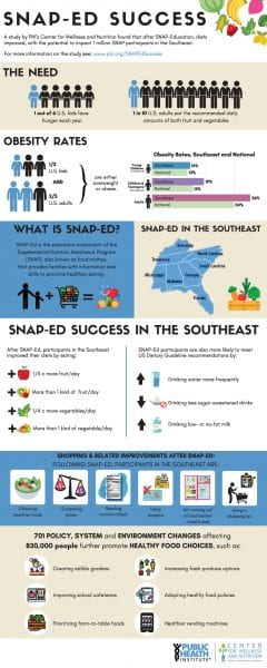 SNAP-Ed Info-graphic