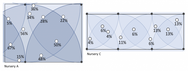 Figure 1. Visual comparison of percent LF samples taken at two nurseries in 2019. Notice the wide range of LF values in Nursery A (DU of 66 percent) compared to the much smaller range in Nursery C (DU of 78 percent).